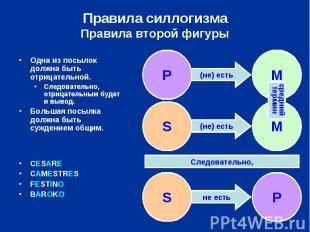 Правила силлогизмаПравила второй фигуры Одна из посылок должна быть отрицательно
