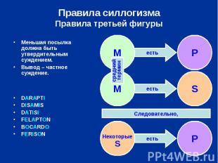 Правила силлогизмаПравила третьей фигуры Меньшая посылка должна быть утвердитель