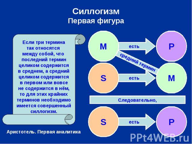 СиллогизмПервая фигура Если три терминатак относятся между собой, что последний терминцеликом содержитсяв среднем, а среднийцеликом содержитсяв первом или вовсене содержится в нём,то для этих крайнихтерминов необходимоимеется совершенныйсиллогизм.
