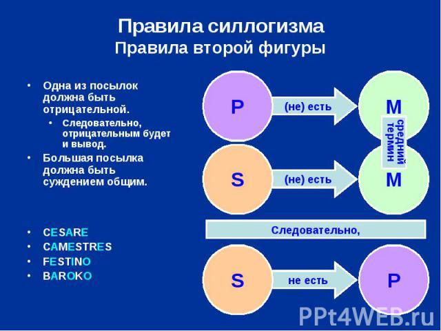 Правила силлогизмаПравила второй фигуры Одна из посылок должна быть отрицательной.Следовательно, отрицательным будет и вывод.Большая посылка должна быть суждением общим.CESARECAMESTRESFESTINOBAROKO