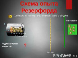Схема опыта Резерфорда Скорость a- частиц - 1/30 скорости света в вакууме