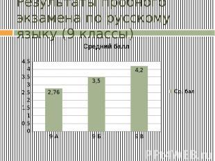 Результаты пробного экзамена по русскому языку (9 классы)