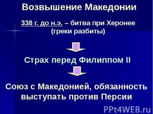Возвышение Македонии 338 г. до н.э. – битва при Херонее (греки разбиты) Страх пе