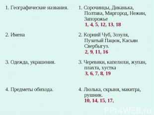 1. Географические названия.1. Сорочинцы, Диканька, Полтава, Миргород, Нежин, Зап