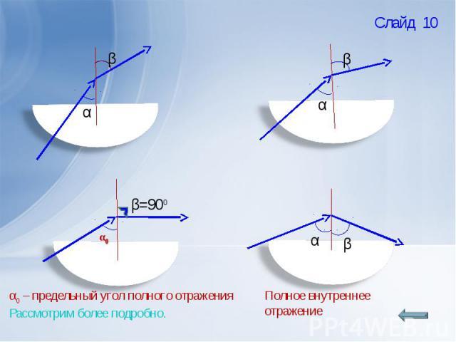 α0 – предельный угол полного отраженияРассмотрим более подробно.Полное внутреннее отражение