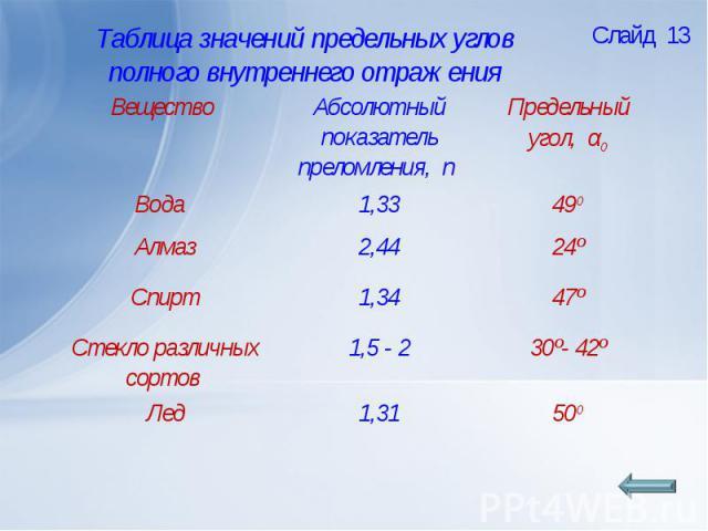 Таблица значений предельных углов полного внутреннего отражения