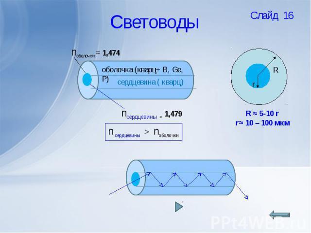 Световоды