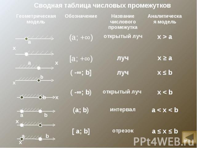 Сводная таблица числовых промежутков
