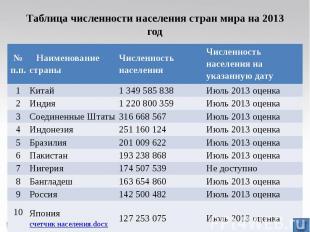 Таблица численности населения стран мира на 2013 год