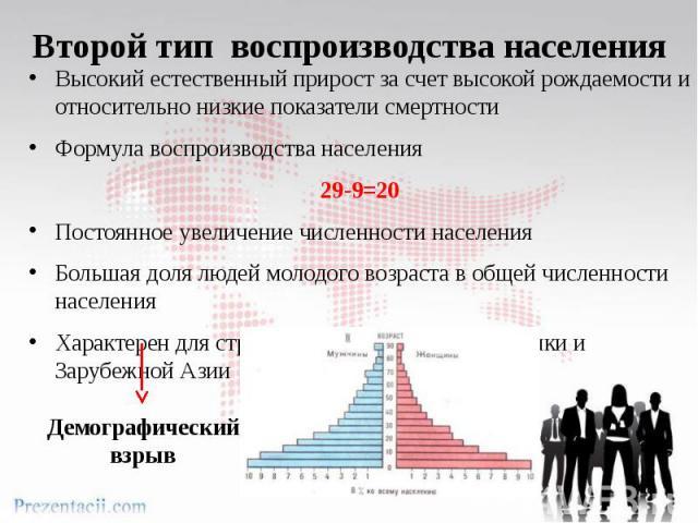 Второй тип воспроизводства населенияВысокий естественный прирост за счет высокой рождаемости и относительно низкие показатели смертностиФормула воспроизводства населения 29-9=20Постоянное увеличение численности населенияБольшая доля людей молодого в…