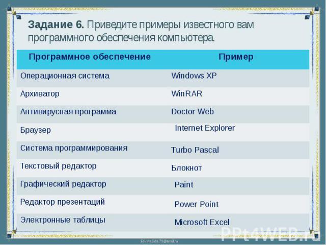 Задание 6. Приведите примеры известного вам программного обеспечения компьютера.