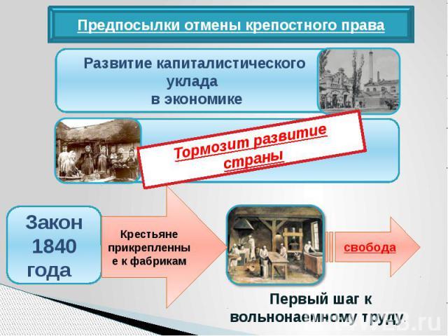 Предпосылки отмены крепостного праваРазвитие капиталистического уклада в экономикеТормозит развитие страныКрестьяне прикрепленные к фабрикам