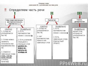 Опорная схеманаписания НЕ с различными частями речи