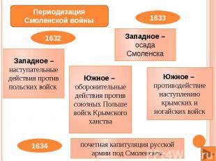 Западное –наступательные действия против польских войск Южное – оборонительные д