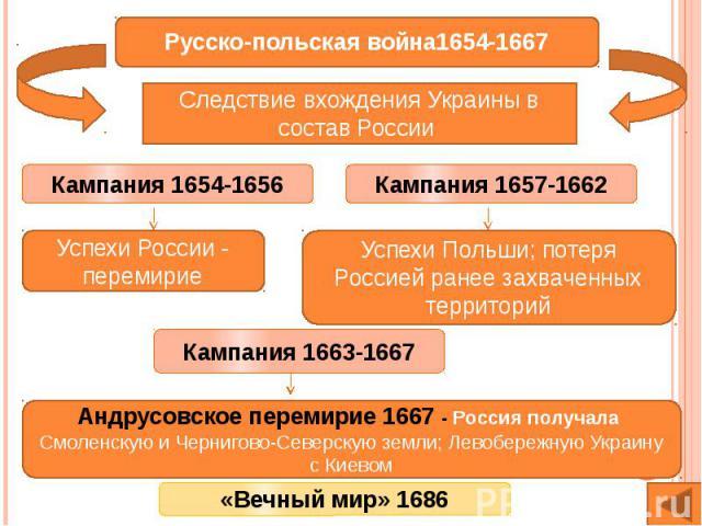 Русско-польская война1654-1667Следствие вхождения Украины в состав России Успехи Польши; потеря Россией ранее захваченных территорийАндрусовское перемирие 1667 - Россия получала Смоленскую и Чернигово-Северскую земли; Левобережную Украину с Киевом