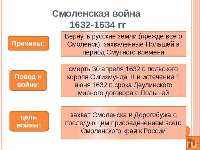 Смоленская война 1632-1634 ггВернуть русские земли (прежде всего Смоленск), захваченные Польшей в период Смутного временисмерть 30 апреля 1632 г. польского короля Сигизмунда III и истечение 1 июня 1632 г. срока Деулинского мирного договора с Польшей…