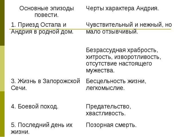 Основные эпизоды повести.