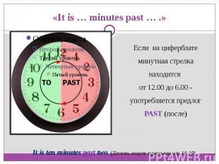 «It is … minutes past … .»Если на циферблате минутная стрелка находится от 12.00
