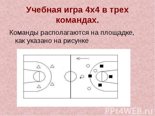 Учебная игра 4х4 в трех командах.Команды располагаются на площадке, как указано на рисунке