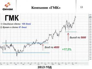 Компания «ГМК»