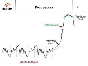 Рост рынка