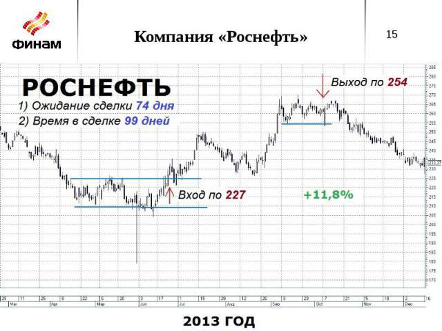 Компания «Роснефть»