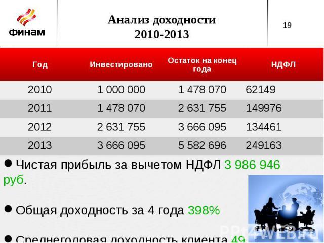 Анализ доходности 2010-2013 Чистая прибыль за вычетом НДФЛ 3 986 946 руб. Общая доходность за 4 года 398% Среднегодовая доходность клиента 49,43%