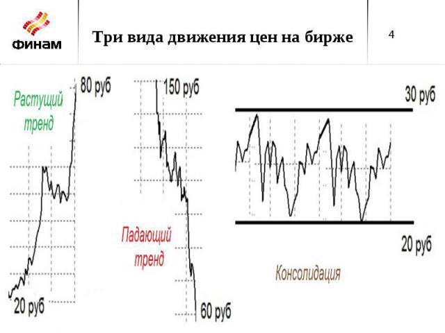 Три вида движения цен на бирже