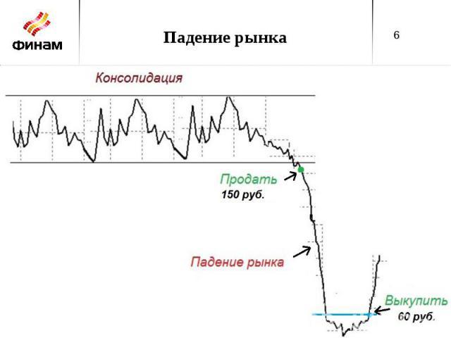 Падение рынка