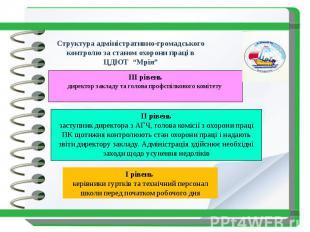 """Структура адміністративно-громадського контролю за станом охорони праці в ЦДЮТ """""""