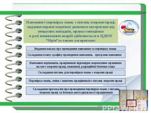 Навчання і перевірка знань з питань охорони праці, надання першої медичної допом