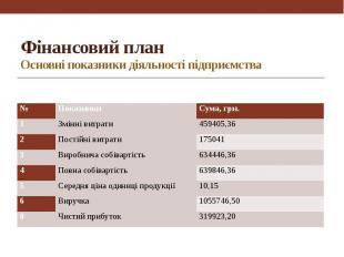 Фінансовий план Основні показники діяльності підприємства