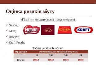 Оцінка ризиків збуту «Гіганти» кондитерської промисловості Nestle,; АВК; Roshen;