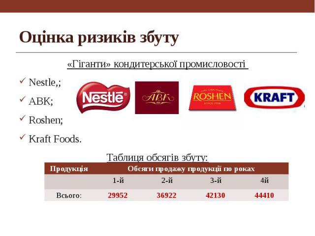 Оцінка ризиків збуту «Гіганти» кондитерської промисловості Nestle,; АВК; Roshen; Kraft Foods. Таблиця обсягів збуту: