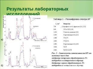 Результаты лабораторных исследований Рис. 2 – Зависимость интенсивности КР от во