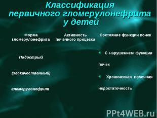 Классификация первичного гломерулонефрита у детей