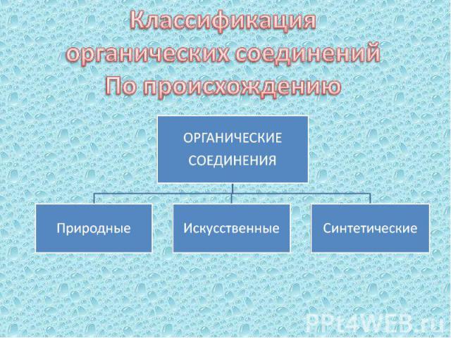Классификация органических соединений По происхождению