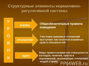 Структурные элементы нормативно-регулятивной системыОбщеобязательные правила пов