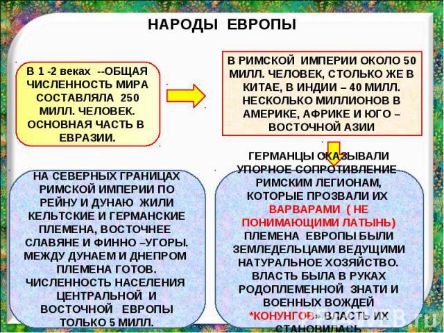 НАРОДЫ ЕВРОПЫ В 1 -2 веках --ОБЩАЯ ЧИСЛЕННОСТЬ МИРА СОСТАВЛЯЛА 250 МИЛЛ. ЧЕЛОВЕК. ОСНОВНАЯ ЧАСТЬ В ЕВРАЗИИ. В РИМСКОЙ ИМПЕРИИ ОКОЛО 50 МИЛЛ. ЧЕЛОВЕК, СТОЛЬКО ЖЕ В КИТАЕ, В ИНДИИ – 40 МИЛЛ. НЕСКОЛЬКО МИЛЛИОНОВ В АМЕРИКЕ, АФРИКЕ И ЮГО –ВОСТОЧНОЙ АЗИИ …