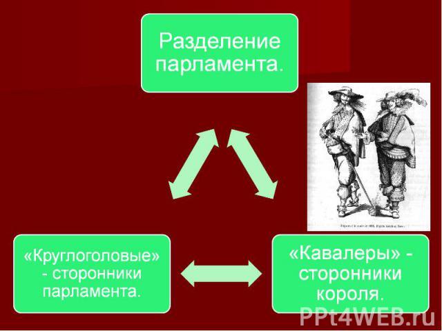 Разделение парламента. «Круглоголовые»- сторонники парламента. «Кавалеры» - сторонники короля.