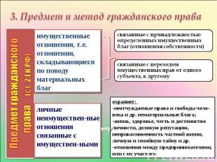 3. Предмет и метод гражданского праваимущественные отношения, т.е. отношения, ск