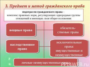 3. Предмет и метод гражданского права подотрасли гражданского права - комплекс п