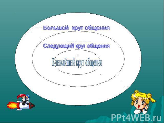 Большой круг общения Следующий круг общения Ближайший круг общения