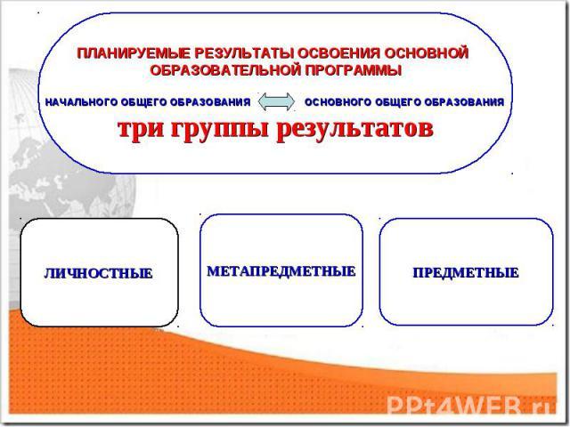 ПЛАНИРУЕМЫЕ РЕЗУЛЬТАТЫ ОСВОЕНИЯ ОСНОВНОЙ ОБРАЗОВАТЕЛЬНОЙ ПРОГРАММЫ НАЧАЛЬНОГО ОБЩЕГО ОБРАЗОВАНИЯ ОСНОВНОГО ОБЩЕГО ОБРАЗОВАНИЯ три группы результатов
