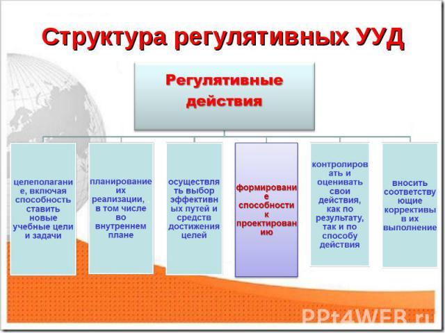 Структура регулятивных УУД