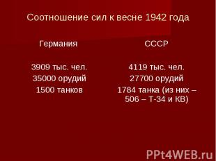 Соотношение сил к весне 1942 года