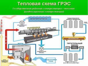 Тепловая схема ГРЭС Государственная районная электростанция – тепловая (конденса