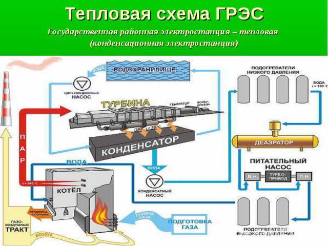 Тепловая схема ГРЭС Государственная районная электростанция – тепловая (конденсационная электростанция)