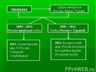 Закавказье Сфера интересов России, Ирана, Турции 1804 – 1813. Русско-иранская во