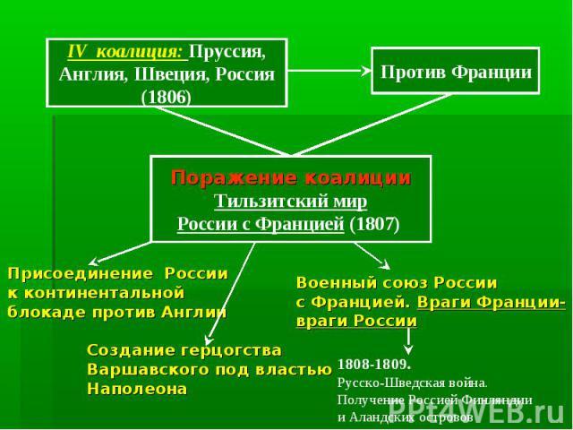 IV коалиция: Пруссия, Англия, Швеция, Россия (1806) Против Франции Поражение коалиции Тильзитский мир России с Францией (1807)